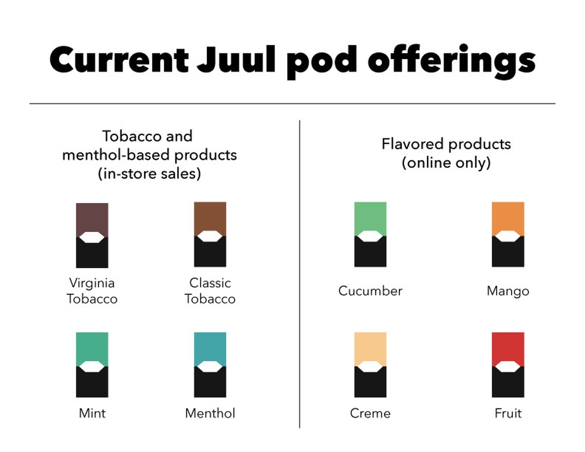 Ceo Alvarado Flavored From Talks Pods Security – Juul Shelves Jesús Removes New Measures About